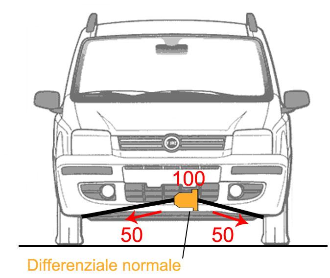 Prometeo meccanica differenziale autobloccante panda for Kit per il portico anteriore